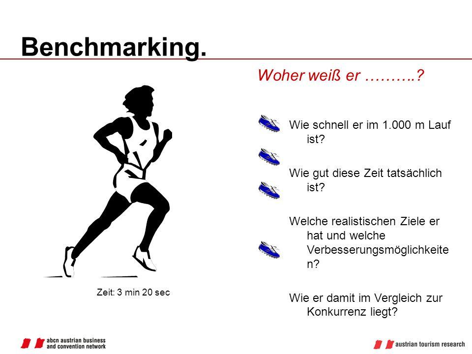 Benchmarking. Zeit: 3 min 20 sec Woher weiß er ……….? Wie schnell er im 1.000 m Lauf ist? Wie gut diese Zeit tatsächlich ist? Welche realistischen Ziel