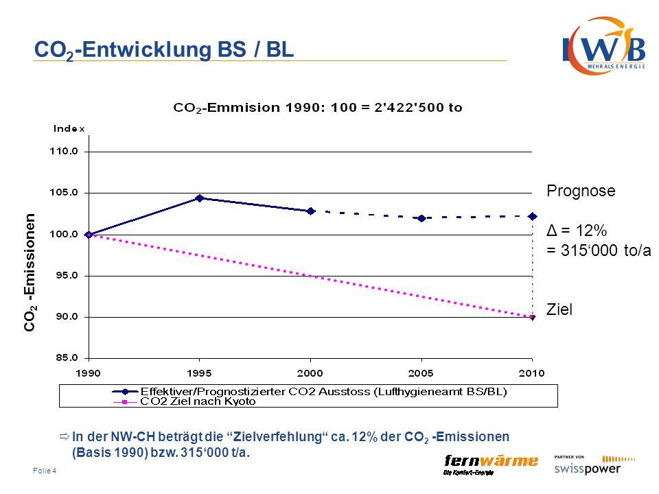 Folie 35 Temperaturabsenkung in Kleinhünigen Projektauftrag: Machbarkeit und Wirtschaftlichkeit einer Temperaturabsenkung von 170°C auf 120°C Strategische Ausgangslage: Der Bedarf ist ausschliesslich Komfortwärme Erschlossenes Fernwärmegebiet Technische Ausgangslage: Erbaut in den 60er Jahren Insgesamt 179 Fernwärme-Kunden Abonnierte Leistung 34.7 MW Installierte Blendenleistung 29.5 MW Zur Berechnung angesetzte Leistung 30.5 MW (Blendenleistung + Wärmeverluste) Länge der VL 5.8 km, Länge der AL 3.9 km