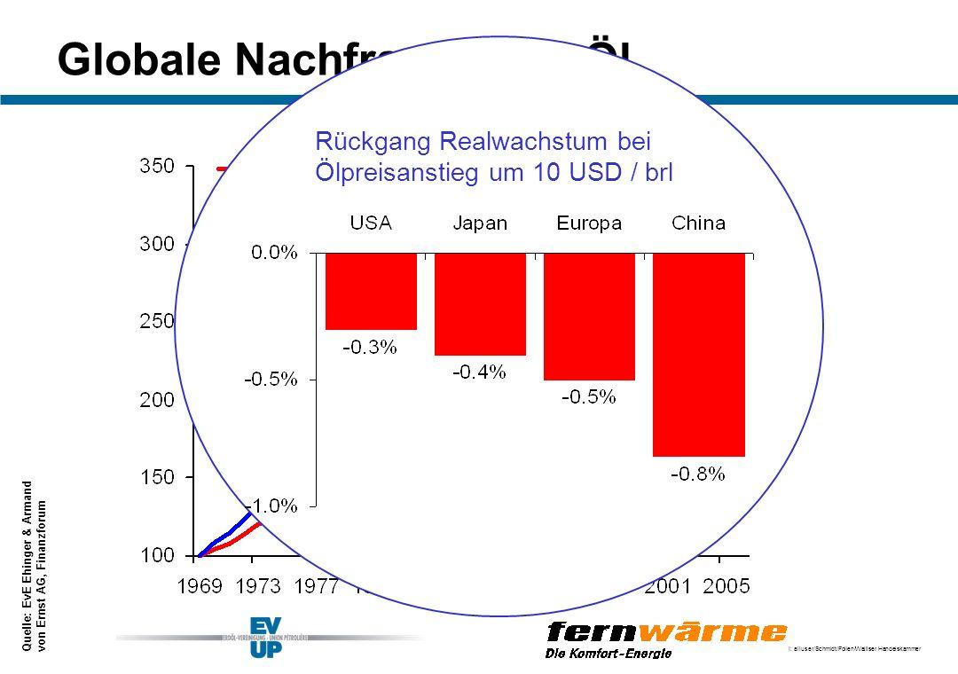 I: alluser/Schmidt/Folien/Walliser Handelskammer Globale Nachfrage nach Öl Oelnachfrage / Realwachstum 1969 = 100 1.00.6 Rückgang Realwachstum bei Ölp