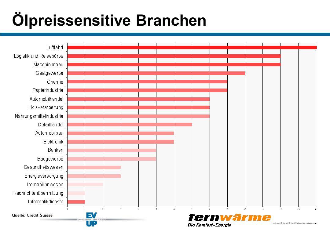 I: alluser/Schmidt/Folien/Walliser Handelskammer Ölpreissensitive Branchen Quelle: Crédit Suisse