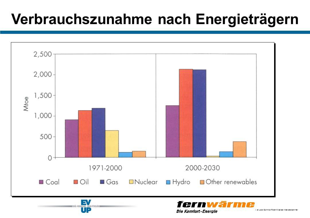 I: alluser/Schmidt/Folien/Walliser Handelskammer Verbrauchszunahme nach Energieträgern