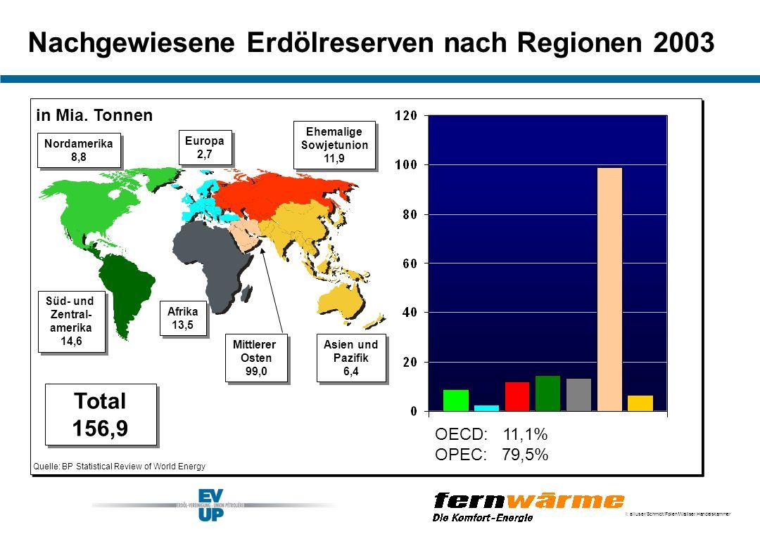 I: alluser/Schmidt/Folien/Walliser Handelskammer Nachgewiesene Erdölreserven nach Regionen 2003 Quelle: BP Statistical Review of World Energy Nordamer