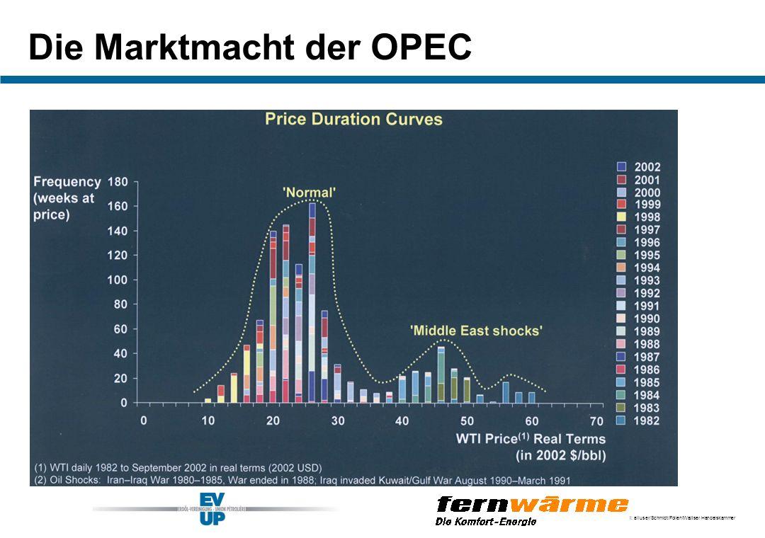 I: alluser/Schmidt/Folien/Walliser Handelskammer Die Marktmacht der OPEC