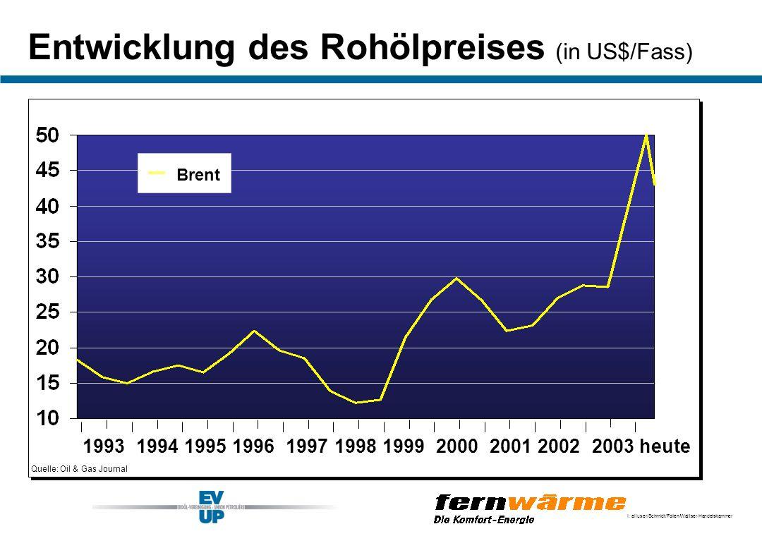 I: alluser/Schmidt/Folien/Walliser Handelskammer Entwicklung des Rohölpreises (in US$/Fass) Quelle: Oil & Gas Journal Brent 20031993199419951996199719