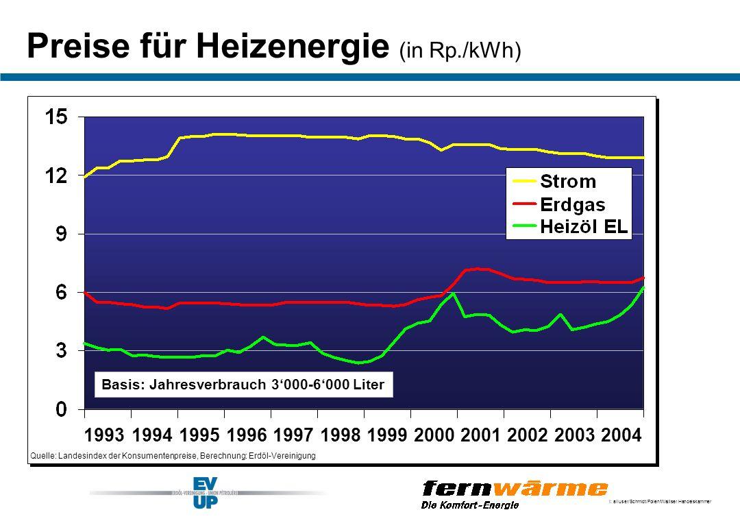 I: alluser/Schmidt/Folien/Walliser Handelskammer Preise für Heizenergie (in Rp./kWh) Quelle: Landesindex der Konsumentenpreise, Berechnung: Erdöl-Vere