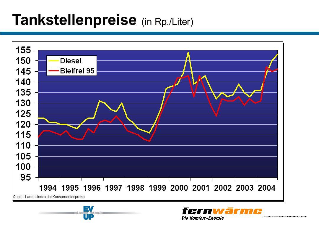 I: alluser/Schmidt/Folien/Walliser Handelskammer Tankstellenpreise (in Rp./Liter) Quelle: Landesindex der Konsumentenpreise 19941995199619971998199920