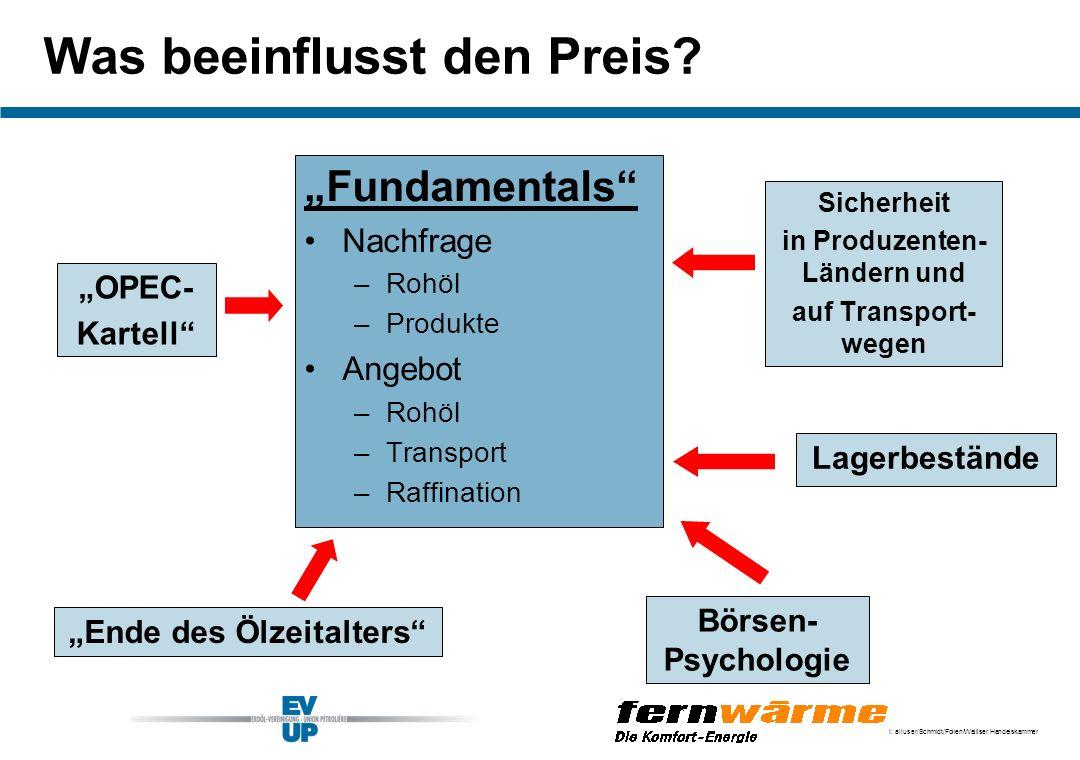 I: alluser/Schmidt/Folien/Walliser Handelskammer Was beeinflusst den Preis? Fundamentals Nachfrage –Rohöl –Produkte Angebot –Rohöl –Transport –Raffina
