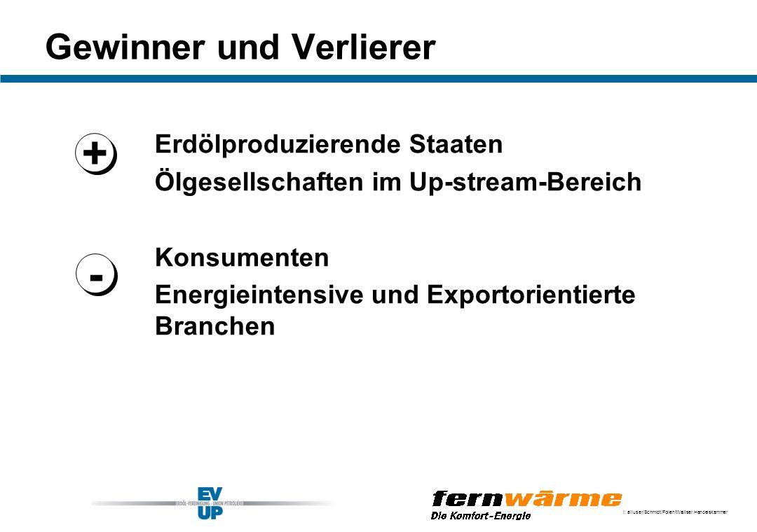 I: alluser/Schmidt/Folien/Walliser Handelskammer Gewinner und Verlierer Erdölproduzierende Staaten Ölgesellschaften im Up-stream-Bereich Konsumenten E