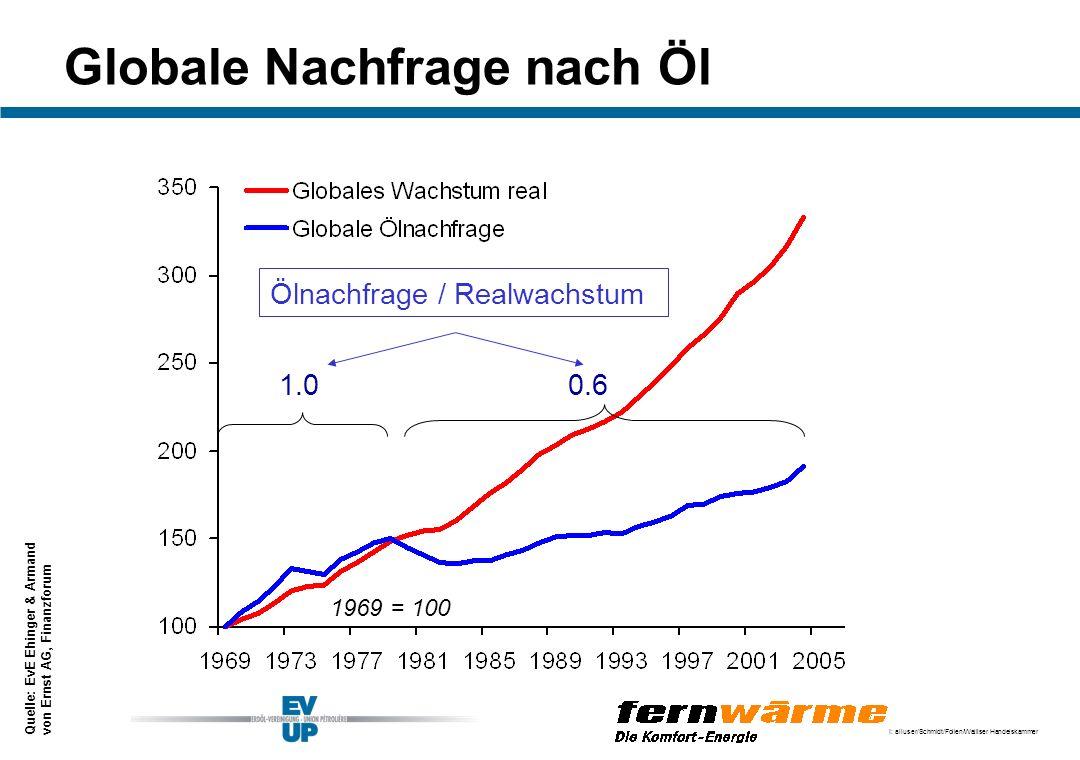 I: alluser/Schmidt/Folien/Walliser Handelskammer Ölnachfrage / Realwachstum 1969 = 100 1.00.6 Globale Nachfrage nach Öl Quelle: EvE Ehinger & Armand v