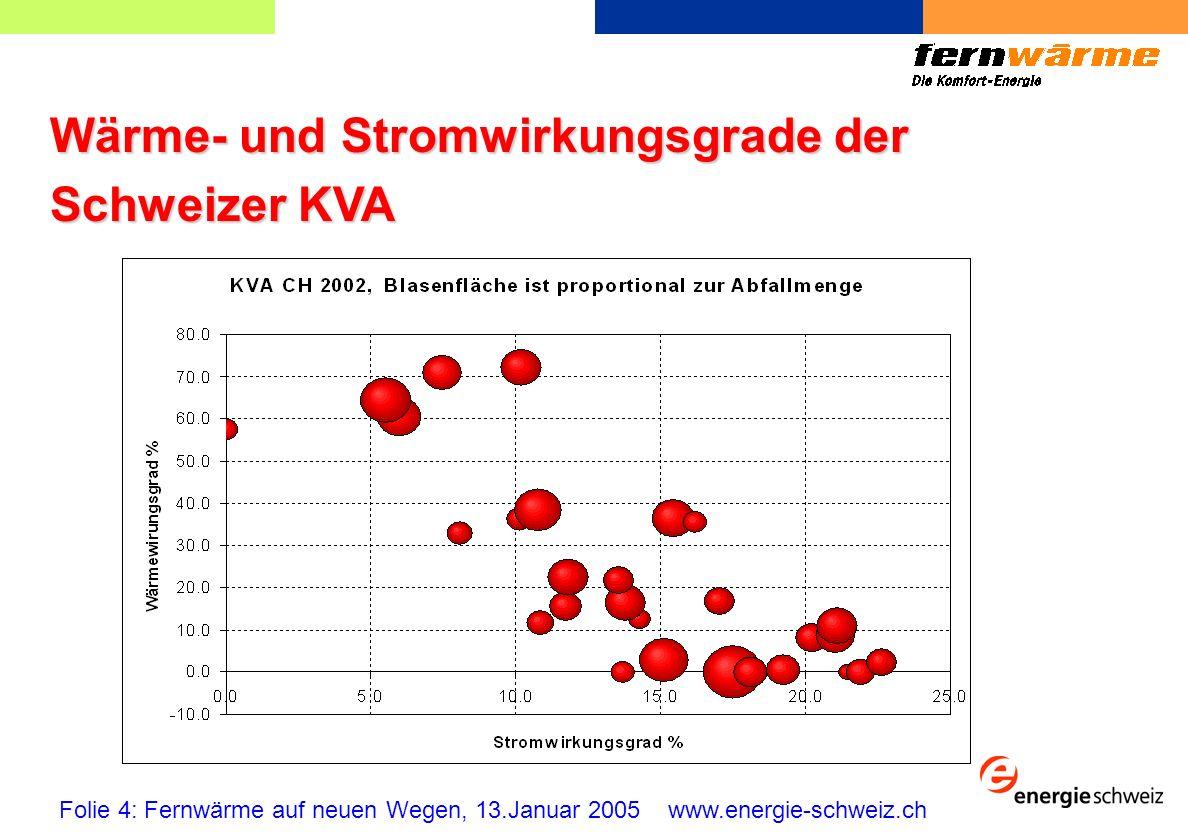 Fernwärme in Energie Schweiz Realistische Ziele Folie 5: Fernwärme auf neuen Wegen, 13.Januar 2005 www.energie-schweiz.ch Aus KVA: Aus Industrie und Gewerbe: + 30% der heutigen Nutzung: doppelte heutige Nutzung: Aus Kläranlagen: doppelte heutige Nutzung: + 365 GWh/a + 50 GWh/a + 100 GWh/a Total aus Abfällen:+ 515 GWh/a