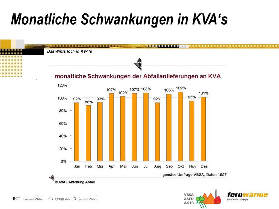 . 6/11 Januar 2005 4. Tagung vom 13. Januar 2005 Monatliche Schwankungen in KVAs Das Winterloch in KVAs