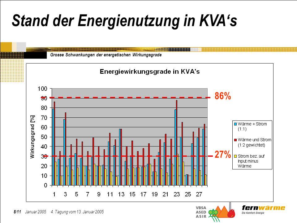 8/11 Januar 2005 4. Tagung vom 13. Januar 2005 Stand der Energienutzung in KVAs 86% 27% Grosse Schwankungen der energetischen Wirkungsgrade