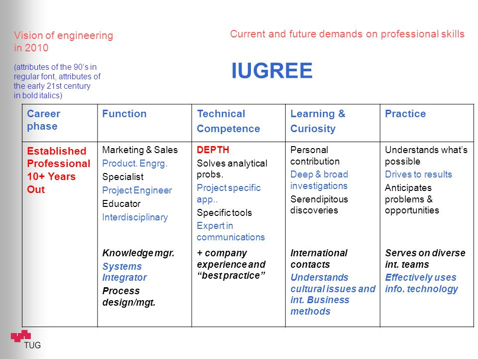 Current and future demands on professional skills Vision of engineering in 2010 (attributes of the 90s in regular font, attributes of the early 21st century in bold italics) IUGREE Career phase FunctionTechnical Competence Learning & Curiosity Practice Established Professional 10+ Years Out Marketing & Sales Product.