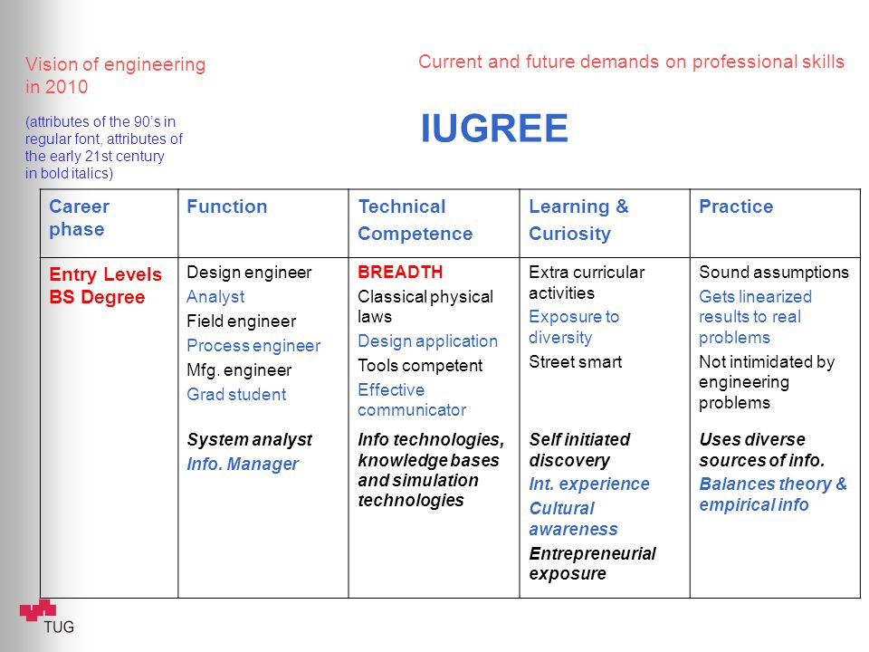 Current and future demands on professional skills Vision of engineering in 2010 (attributes of the 90s in regular font, attributes of the early 21st c