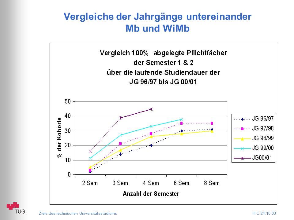 Ziele des technischen Universitätsstudiums H.C.24.10.03 Vergleiche der Jahrgänge untereinander Mb und WiMb