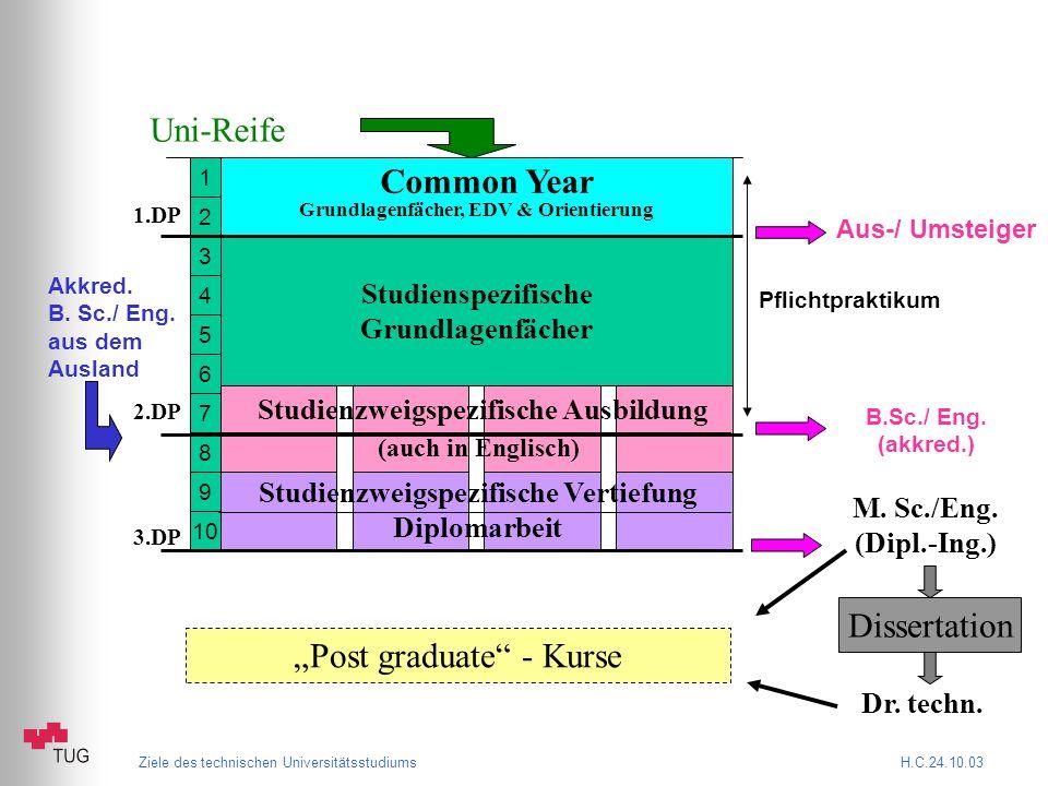 Ziele des technischen Universitätsstudiums H.C.24.10.03 Grundlagenfächer, EDV & Orientierung 1 2 3 4 5 6 7 8 9 10 Studienspezifische Grundlagenfächer Uni-Reife Akkred.