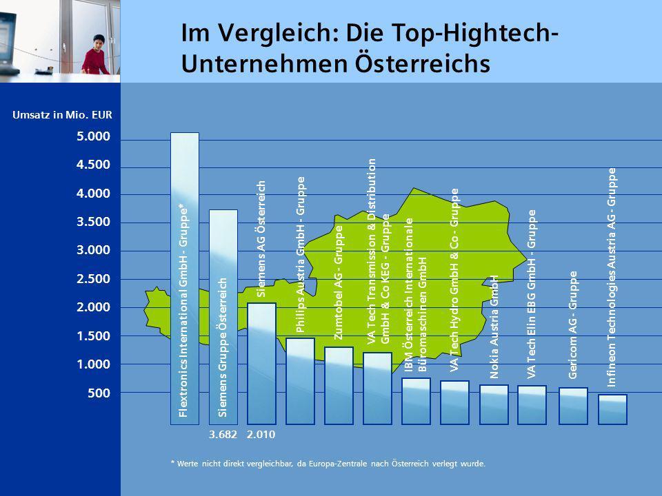 Im Vergleich: Die Top-Hightech- Unternehmen Österreichs Siemens AG Österreich Siemens Gruppe Österreich Philips Austria GmbH - Gruppe Flextronics Inte