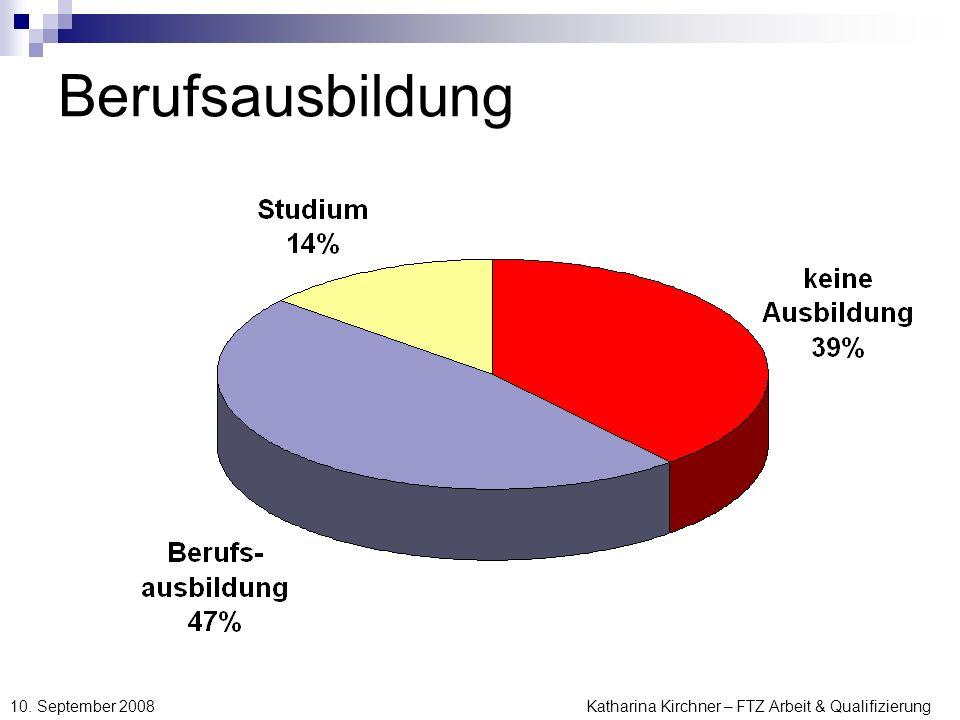 Katharina Kirchner – FTZ Arbeit & Qualifizierung 10. September 2008 Berufsausbildung