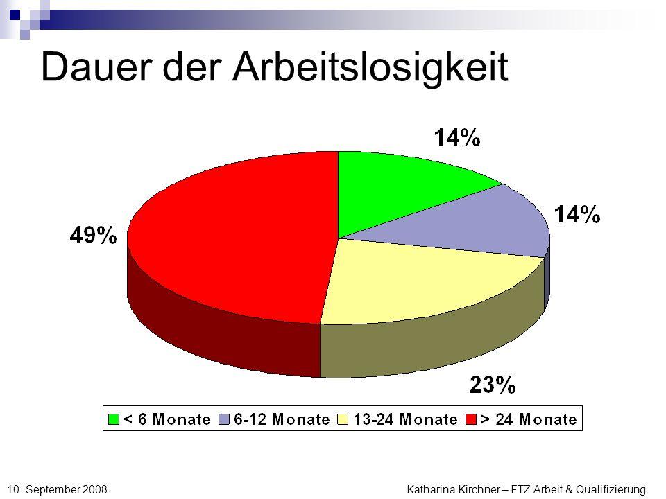 Katharina Kirchner – FTZ Arbeit & Qualifizierung 10. September 2008 Dauer der Arbeitslosigkeit