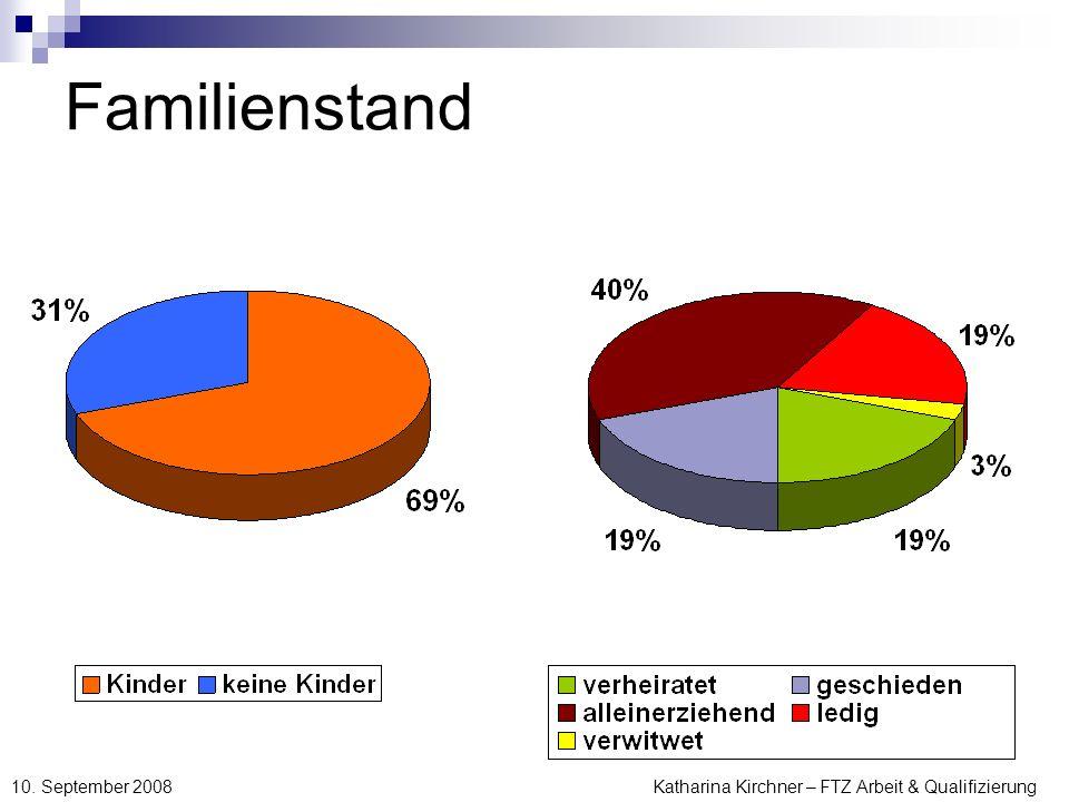 Katharina Kirchner – FTZ Arbeit & Qualifizierung 10. September 2008 Familienstand