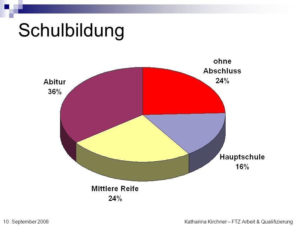 Katharina Kirchner – FTZ Arbeit & Qualifizierung 10. September 2008 Schulbildung