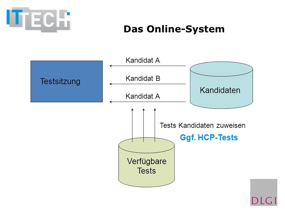 Testsitzung Kandidaten Kandidat A Kandidat B Kandidat A Verfügbare Tests Tests Kandidaten zuweisen Ggf. HCP-Tests Das Online-System