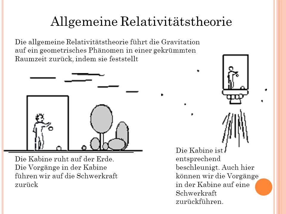Allgemeine Relativitätstheorie Die Kabine ruht auf der Erde. Die Vorgänge in der Kabine führen wir auf die Schwerkraft zurück Die Kabine ist entsprech