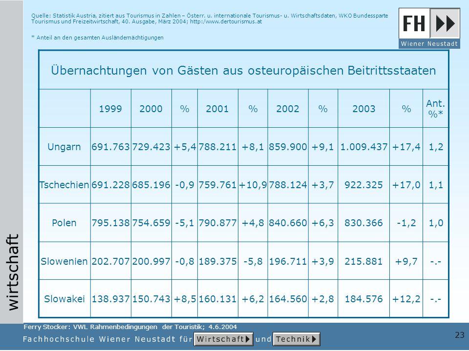 wirtschaft 23 Übernachtungen von Gästen aus osteuropäischen Beitrittsstaaten 19992000%2001%2002%2003% Ant. %* Ungarn691.763729.423+5,4788.211+8,1859.9