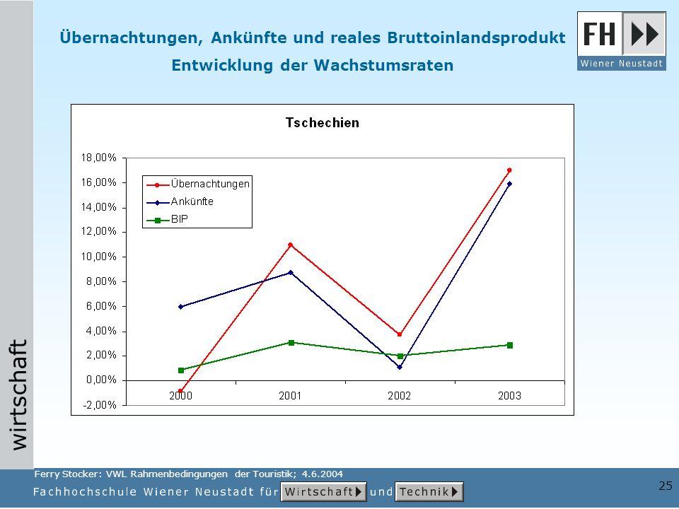 wirtschaft 25 Übernachtungen, Ankünfte und reales Bruttoinlandsprodukt Entwicklung der Wachstumsraten Ferry Stocker: VWL Rahmenbedingungen der Touristik; 4.6.2004