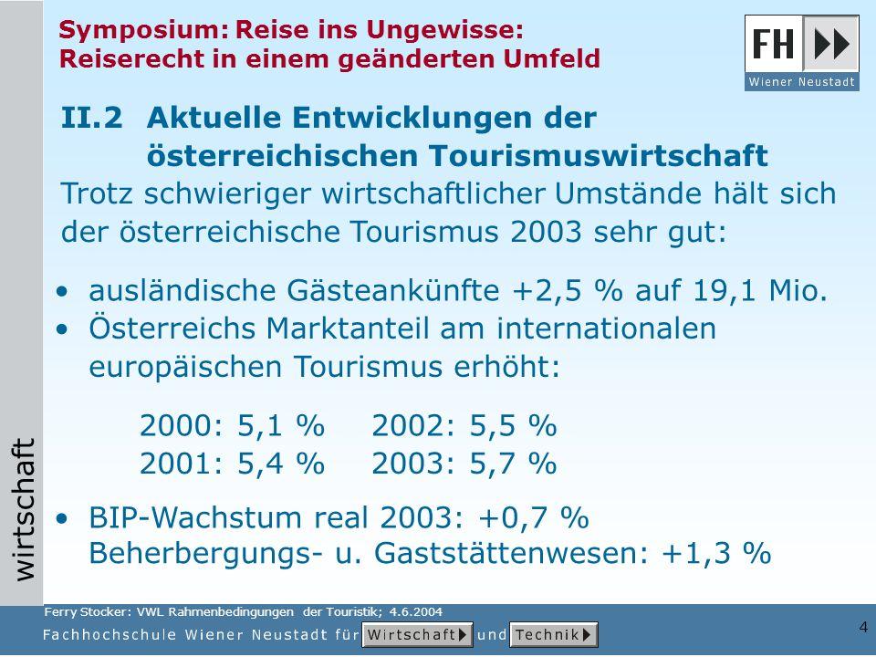 wirtschaft 4 Symposium: Reise ins Ungewisse: Reiserecht in einem geänderten Umfeld II.2Aktuelle Entwicklungen der österreichischen Tourismuswirtschaft Trotz schwieriger wirtschaftlicher Umstände hält sich der österreichische Tourismus 2003 sehr gut: ausländische Gästeankünfte +2,5 % auf 19,1 Mio.