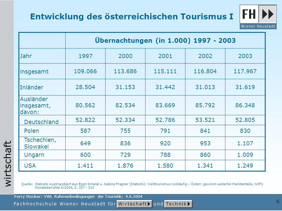 wirtschaft 6 Übernachtungen (in 1.000) 1997 - 2003 Jahr19972000200120022003 insgesamt109.066113.686115.111116.804117.967 Inländer28.50431.15331.44231.