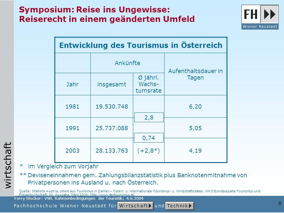 wirtschaft 8 Entwicklung des Tourismus in Österreich Ankünfte Aufenthaltsdauer in Tagen Jahrinsgesamt Ø jährl. Wachs- tumsrate 198119.530.7486,20 1991