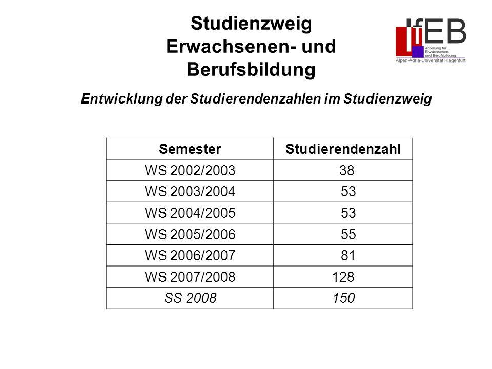 Studienzweig Erwachsenen- und Berufsbildung Entwicklung der Studierendenzahlen im Studienzweig SemesterStudierendenzahl WS 2002/2003 38 WS 2003/2004 53 WS 2004/2005 53 WS 2005/2006 55 WS 2006/2007 81 WS 2007/2008128 SS 2008150