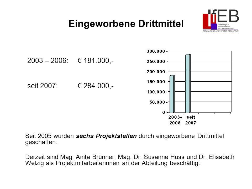 Eingeworbene Drittmittel Seit 2005 wurden sechs Projektstellen durch eingeworbene Drittmittel geschaffen.