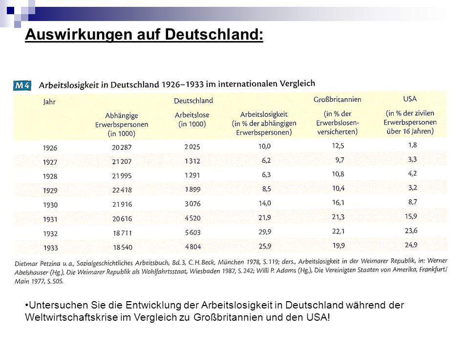 Weimarer Republik auch während den stabilen Jahren (1924-29) mit tief greifenden strukturellen Problemen belastet: hohe Löhne sinkende Investitionsraten der Unternehmer niedrige Exportraten hoch verschuldete Landwirtschaft bereits 1928 Konjunkturrückgang, höhere Arbeitslosenzahlen und fallende Aktienkurse