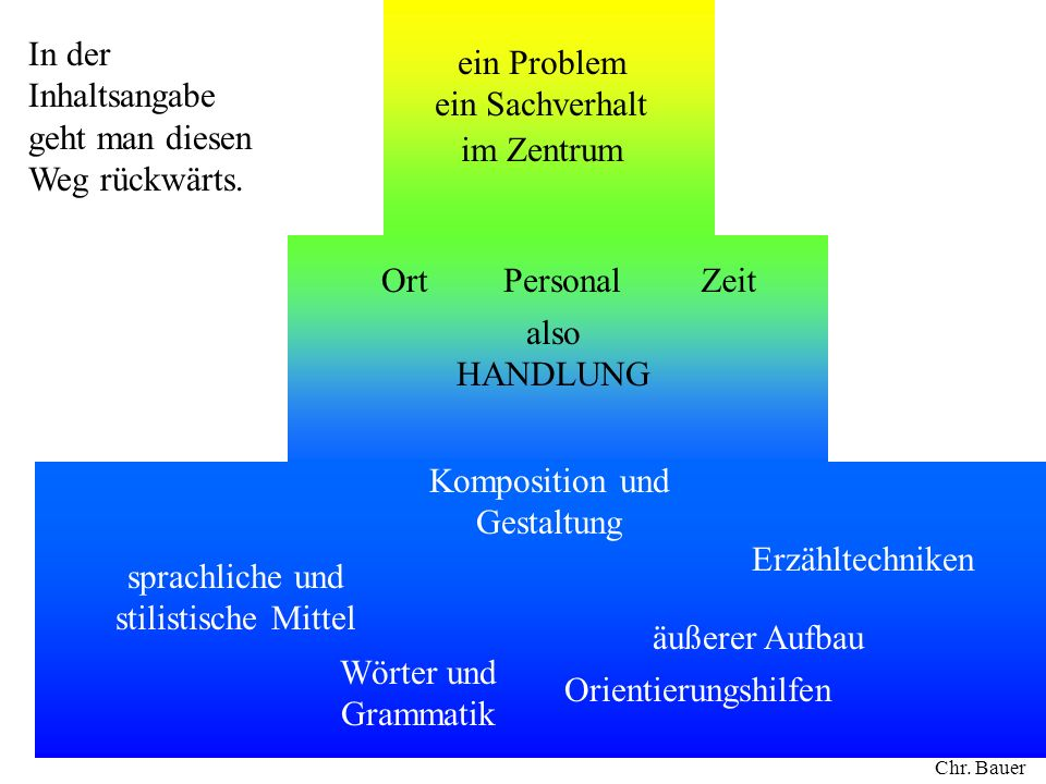 Wörter und Grammatik ein Problem ein Sachverhalt im Zentrum OrtZeitPersonal also HANDLUNG Komposition und Gestaltung sprachliche und stilistische Mitt