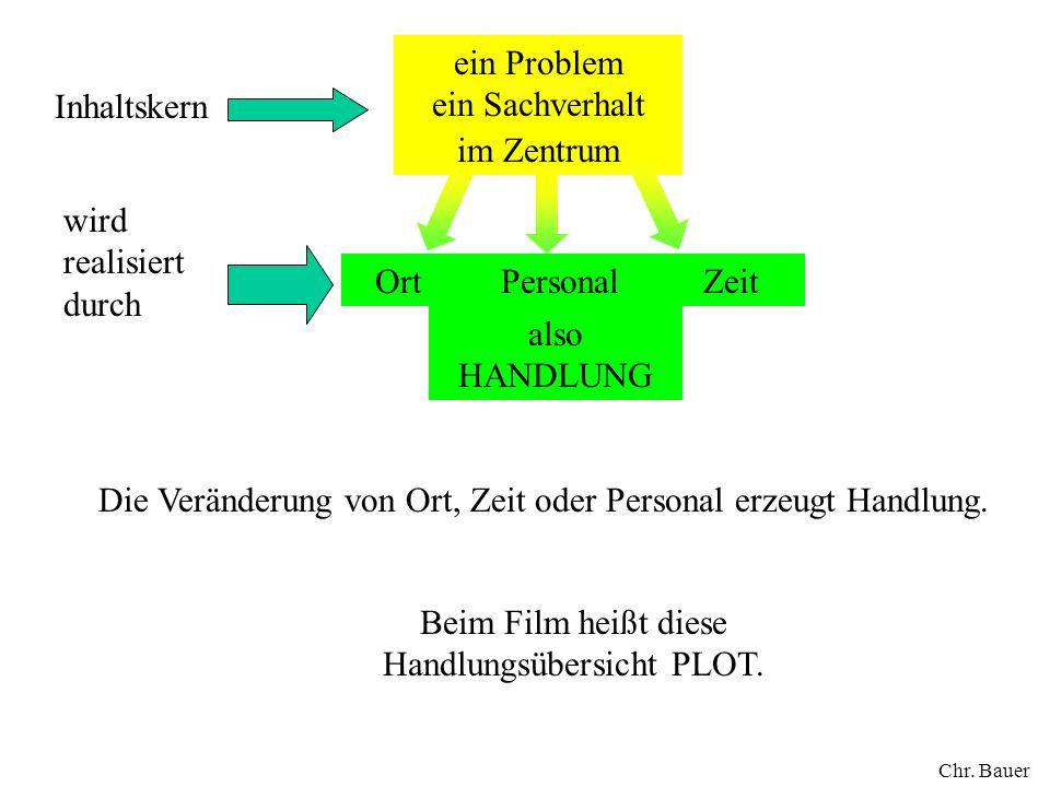 ein Problem ein Sachverhalt im Zentrum OrtZeitPersonal Inhaltskern wird realisiert durch also HANDLUNG Beim Film heißt diese Handlungsübersicht PLOT.