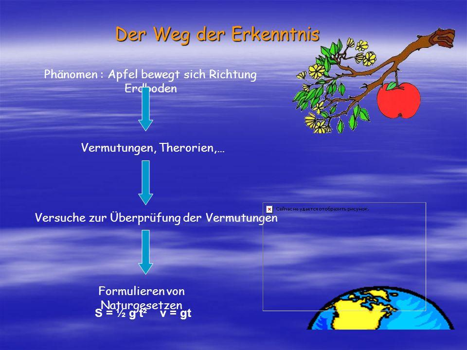 Der Weg der Erkenntnis Phänomen : Apfel bewegt sich Richtung Erdboden Vermutungen, Therorien,… Versuche zur Überprüfung der Vermutungen Formulieren vo