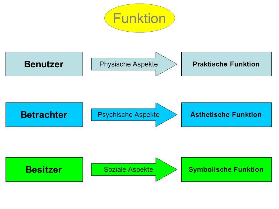Funktion Physische Aspekte Soziale Aspekte Psychische Aspekte Praktische Funktion Ästhetische Funktion Symbolische Funktion Benutzer Betrachter Besitz