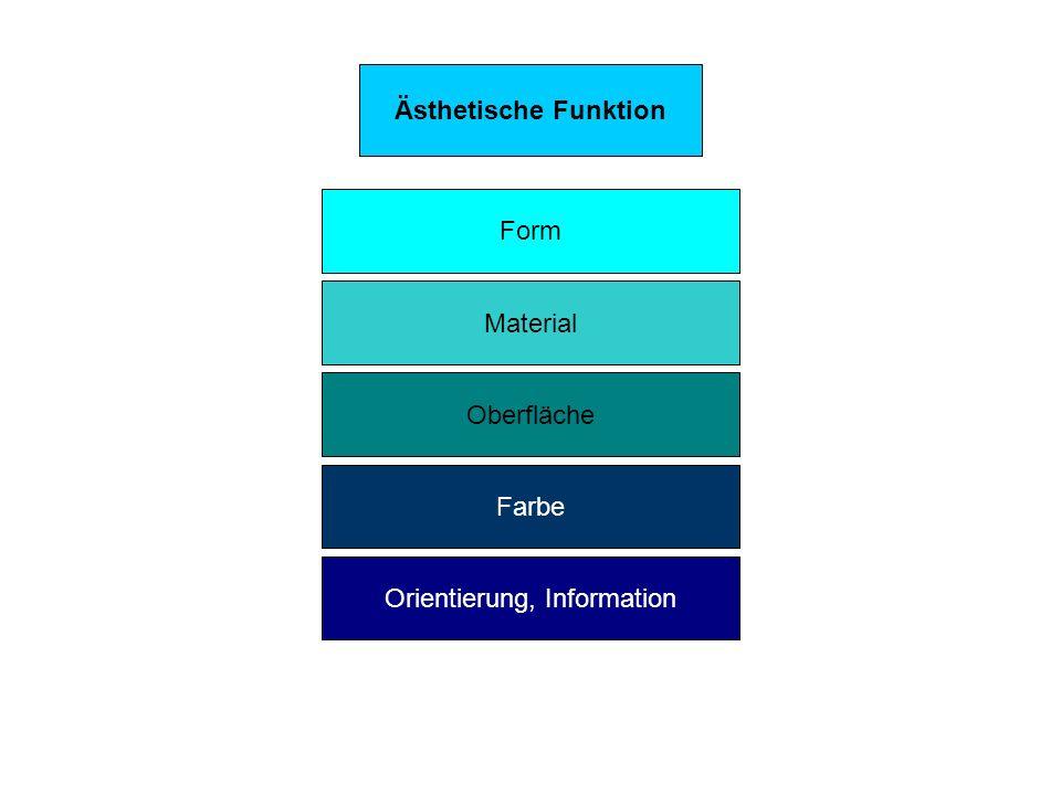 Ästhetische Funktion Orientierung, Information Farbe Oberfläche Material Form
