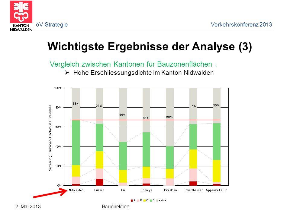 öV-Strategie Verkehrskonferenz 2013 2. Mai 2013 Baudirektion Wichtigste Ergebnisse der Analyse (3) Vergleich zwischen Kantonen für Bauzonenflächen : H