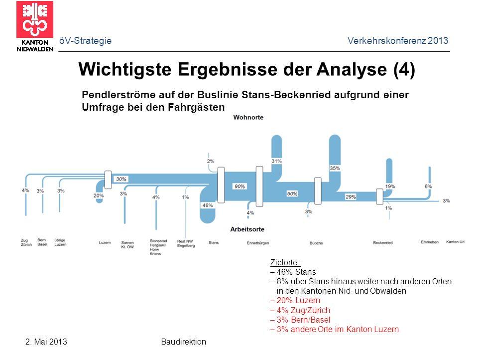 öV-Strategie Verkehrskonferenz 2013 2. Mai 2013 Baudirektion Wichtigste Ergebnisse der Analyse (4) Pendlerströme auf der Buslinie Stans-Beckenried auf