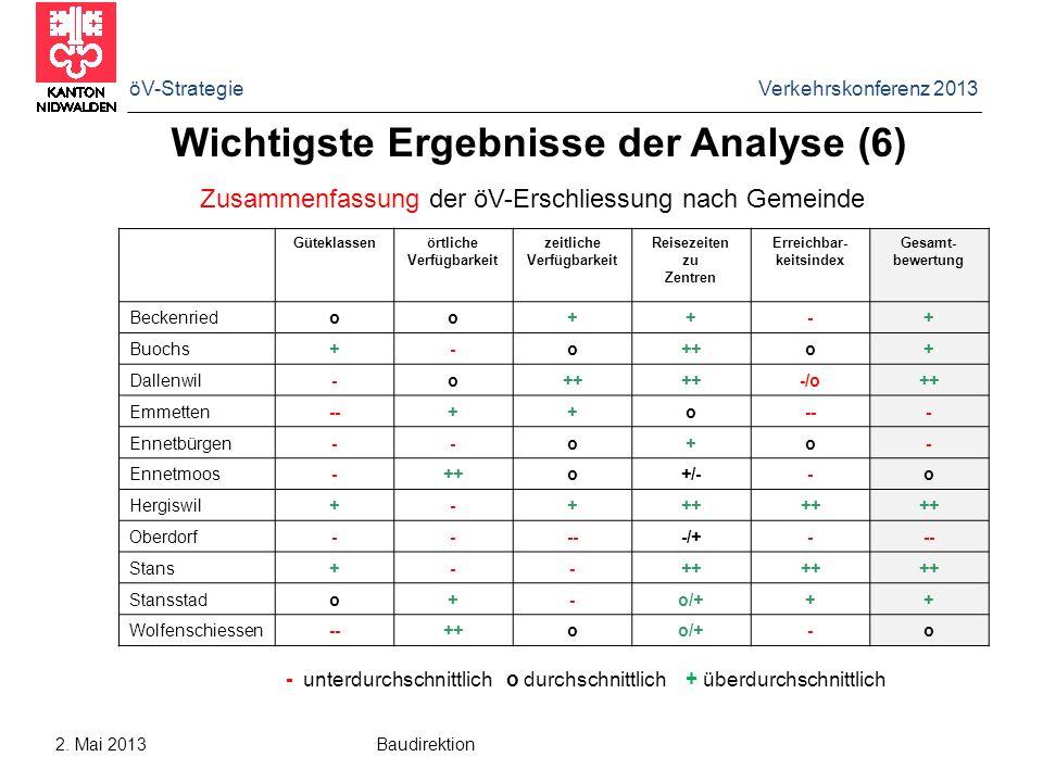 öV-Strategie Verkehrskonferenz 2013 2. Mai 2013 Baudirektion Wichtigste Ergebnisse der Analyse (6) Zusammenfassung der öV-Erschliessung nach Gemeinde