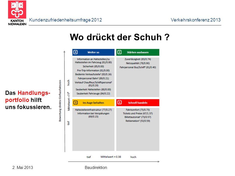 Kundenzufriedenheitsumfrage 2012 Verkehrskonferenz 2013 2. Mai 2013 Baudirektion Wo drückt der Schuh ? Das Handlungs- portfolio hilft uns fokussieren.
