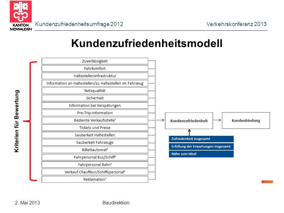 Kundenzufriedenheitsumfrage 2012 Verkehrskonferenz 2013 2. Mai 2013 Baudirektion Kundenzufriedenheitsmodell