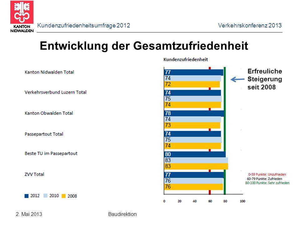 Kundenzufriedenheitsumfrage 2012 Verkehrskonferenz 2013 2. Mai 2013 Baudirektion Entwicklung der Gesamtzufriedenheit Erfreuliche Steigerung seit 2008