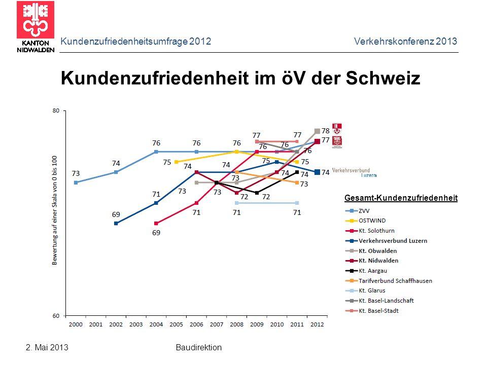 Kundenzufriedenheitsumfrage 2012 Verkehrskonferenz 2013 2. Mai 2013 Baudirektion Kundenzufriedenheit im öV der Schweiz Gesamt-Kundenzufriedenheit