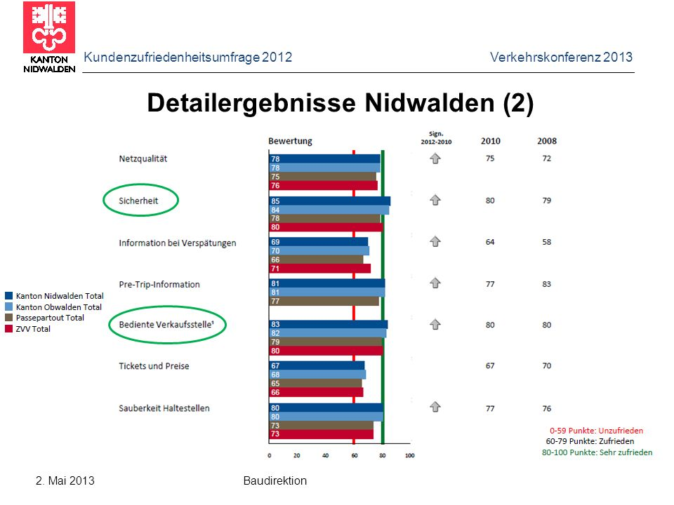 Kundenzufriedenheitsumfrage 2012 Verkehrskonferenz 2013 2. Mai 2013 Baudirektion Detailergebnisse Nidwalden (2)
