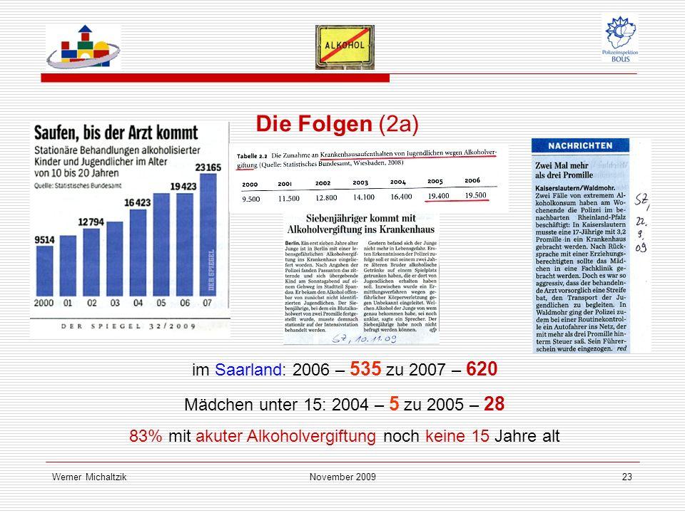 Werner MichaltzikNovember 200923 Die Folgen (2a) im Saarland: 2006 – 535 zu 2007 – 620 Mädchen unter 15: 2004 – 5 zu 2005 – 28 83% mit akuter Alkoholvergiftung noch keine 15 Jahre alt