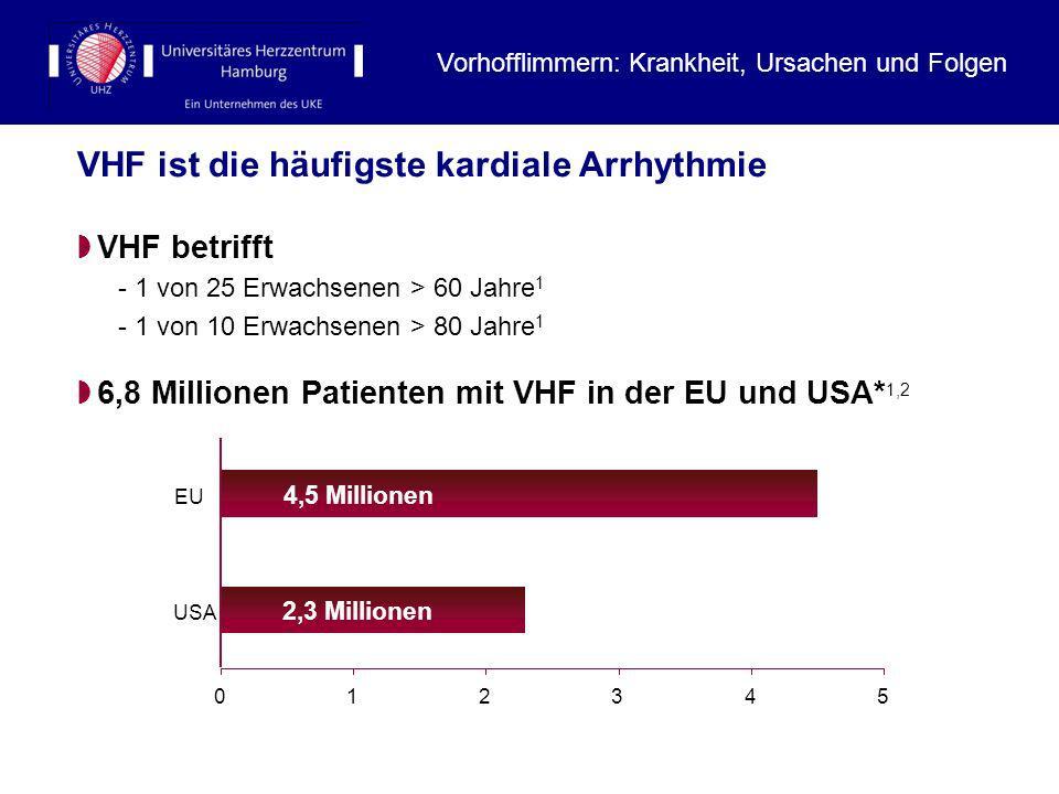 VHF ist die häufigste kardiale Arrhythmie 4,5 Millionen 2,3 Millionen 012345 USA EU VHF betrifft - 1 von 25 Erwachsenen > 60 Jahre 1 - 1 von 10 Erwach